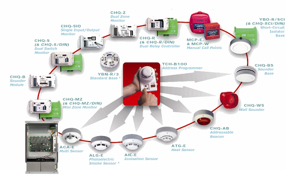 fire detection equipment